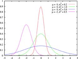 Altos e baixos em Gauss